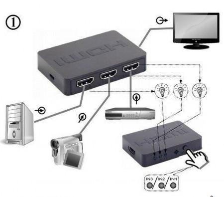 HDMI interface SWITCH, 5 portova, Gembird DSW-HDMI-53, daljinski