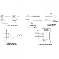 Modul Inchidere centralizata PNI 288 cu telecomanda