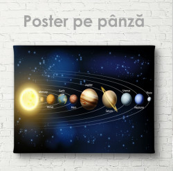 Poster, Sistemul Solar