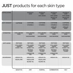 Serum JUST peptides 10% multi-cocktail serum, Revox, 30ml