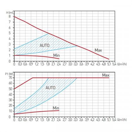 Pompa circulatie clasa A GPA II 32-8-180 - 0607W