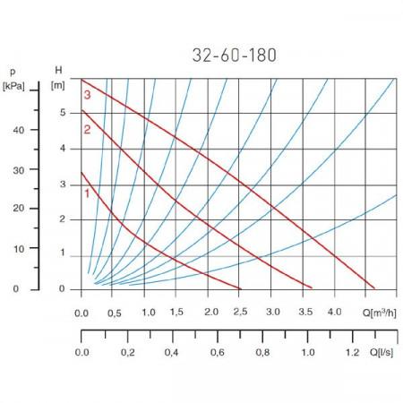 Pompa circulatie pentru apa potabila 32-60 180 - 0302W