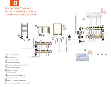 "Distribuitor/colector-repartitor tip RO 1"" 2 cai - RO02S"