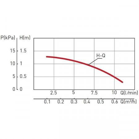 Pompa circulatie C.W.U. tip CP 15-1.5 - 0101W