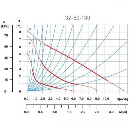 Pompa circulatie pentru apa potabila 32-80 - 0401W
