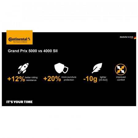 ANVELOPA CONTINENTAL GRAND PRIX 5000 622x25C