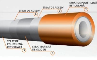 Teava Purmo PexPENTA 17x2 cu bariera de oxigen, colac 120m, pentru incalzirea in pardoseala