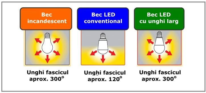 Emisie lumina becuri LED