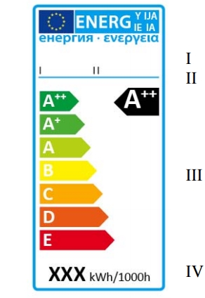 Clasa energetica becuri LED