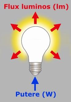 Flux luminos becuri LED