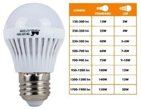 Bec Led Lumina Rece 12W - 674216