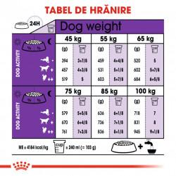 ROYAL CANIN Giant Adult tabel de hranire
