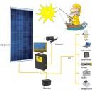 Pachet fotovoltaic off-grid cu o productie de energie zilnica medie de 0,54kWh si putere invertor 500W (sinus pur)