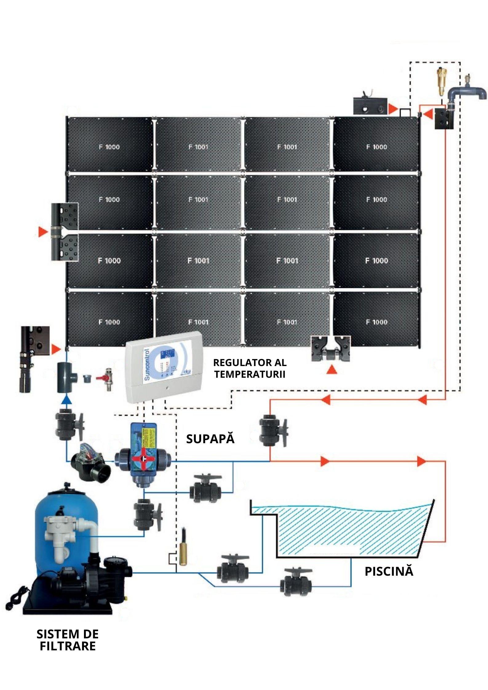 Schema de functionare a panourilor solare