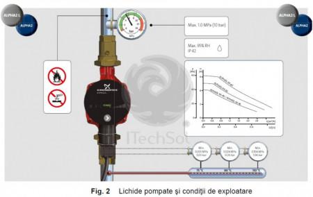 Pompa De Circulatie Grundfos ALPHA2-L, 25-40, 180