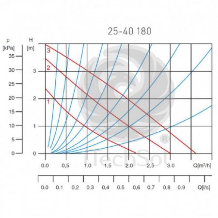 Pompă circulație pentru apă potabilă 25-40 180