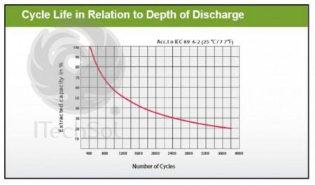 Baterie (acumulator) GEL Ultracell UCG150-12, 150Ah, 12V, deep cycle