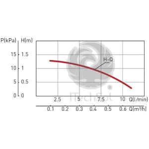 Pompa circulatie C.W.U. tip CP 15-85
