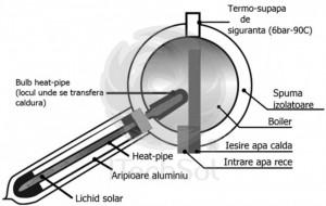 Kit solar presurizat compact, cu boiler inox 150 litri si 15 tuburi vidate