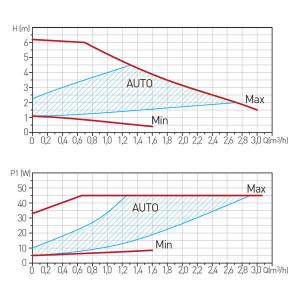 Pompă circulație pentru apă potabilă clasa A, GP A II 25-60 130
