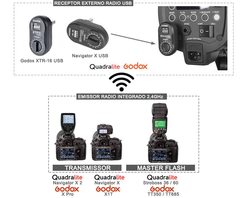 Sistema de Flash sem fios Godox e Quadralite recetor externo usb