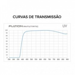 Hoya Filtro UV Fusion Antistatic 95mm