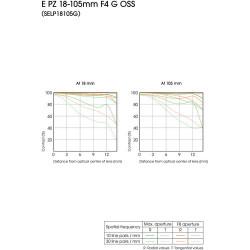 Sony E 18-105mm PZ f/4 G OSS