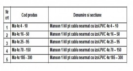 MANSON PENTRU CABLU NEARMAT 1kV 4x185-300mmp