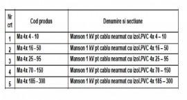 MANSON PENTRU CABLU ARMAT 1kV 5x10mmp