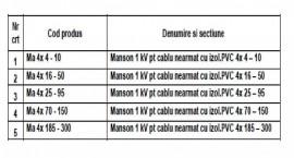 MANSON PENTRU CABLU NEARMAT 1kV 4x4-16mmp