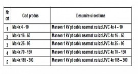 MANSON PENTRU CABLU NEARMAT 1kV 4x70-150mmp