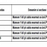 MANSON PENTRU CABLU NEARMAT 1kV 4x16-50mmp