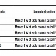 MANSON PENTRU CABLU ARMAT 1kV 5x1,5-2,5mmp