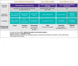 Cisco C1FPCAT36501K9