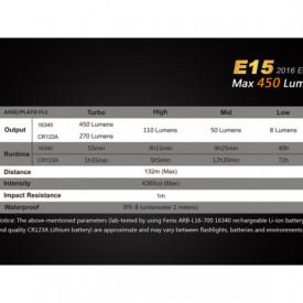 Lanterna Fenix E15 - Editie 2016 - 450 lumeni caracteristici