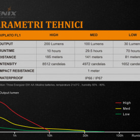 Lanterna Fenix WF11E - Lanternă ATEX - 200 Lumeni - 185 Metri 7