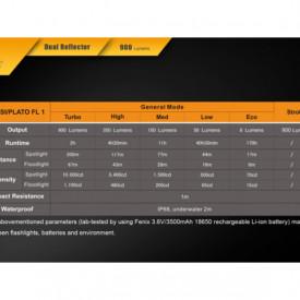 Lanterna Fenix FD30 900 lumeni 200 metri 6