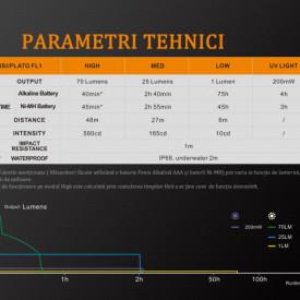 Lanterna Fenix LD02 V2.0 70 Lumeni 48 Metri paramateri