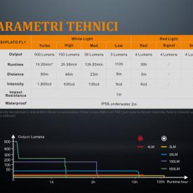 Lanterna Fenix LD15R - Lanterna Reîncarcabila - 500 Lumeni - 85 Metri caracteristici