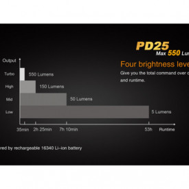 Lanterna Tactica Fenix PD35 V2.0 Digital Camo - 1000 Lumeni - 250 Metri caracteristci
