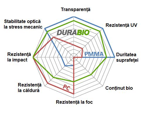 Diagramă caracteristici Durabio