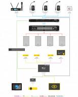 Sistem audio-video (sonorizare & afisaj) pentru sala de conferinta