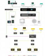 Sistem audio-video (sonorizare ambientala & digital signage) pentru magazin retail