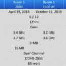 CPU AMD Ryzen 5 1600 AF, 3.2 GHz (3.6 GHz), 6 Cores, 16MB L3 Cache, 12nm, 65W, AMD Wraith Spire cooler, Socket AM4