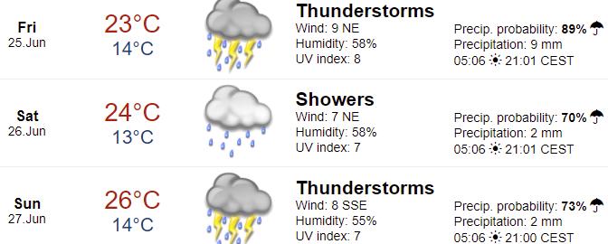 weather%20forcast%20Spielberg%20austria.png