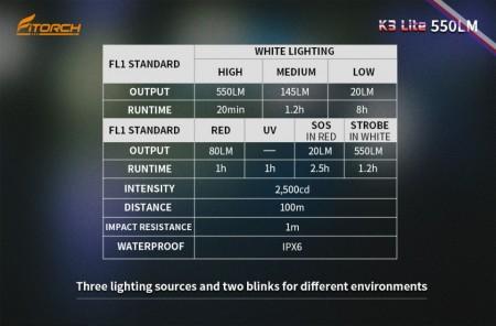 Lanterna Fitorch K3 lite