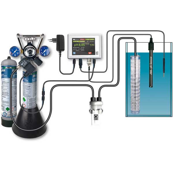 Sisteme CO2