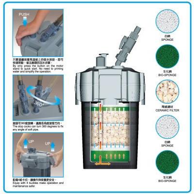 Filtru extern acvariu ISTA 720L/H
