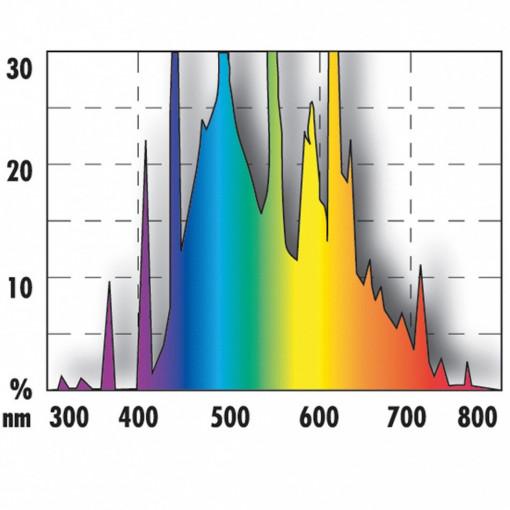 Neon JBL SOLAR REPTIL JUNGLE 18 W (9000K)/UV-A 2%/UV-B 0.5%