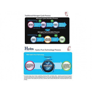 Filtru intern acvariu Ocean Free HYDRA 40 acvarii 200-500 litri- IF103
